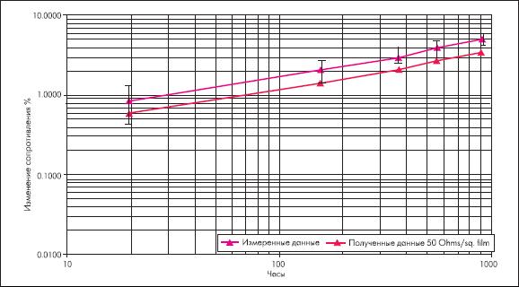 Изменение сопротивления резистора (в % от времени) при приложении к последнему переменного напряжения