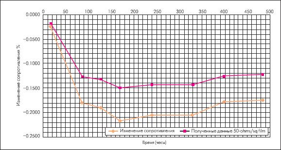 Изменение сопротивления резистора (в % от времени) при приложении к последнему постоянного напряжения
