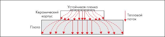 Тепловой поток в установленном на плате чип-резисторе