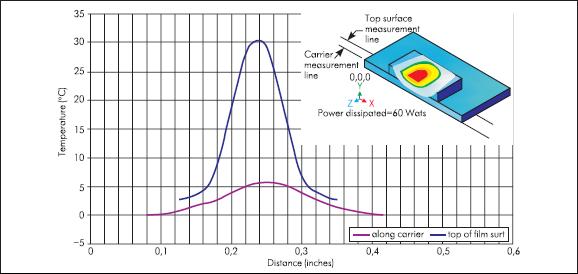 Компьютерная модель распределения температуры в чип-резисторе