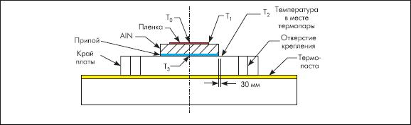 Температура в различных точках чип$резистора и вблизи него