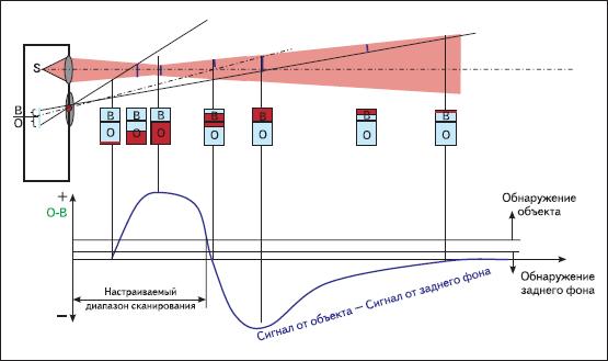 Принцип работы фотоэлектрического датчика с подавлением заднего фона