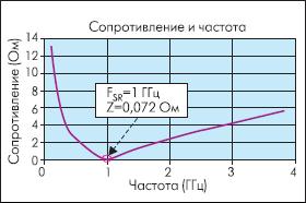 Зависимость импеданса конденсатора ATC100A101 (100 пФ) от частоты