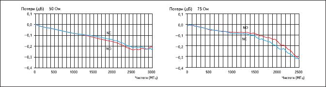 График потерь у HF3