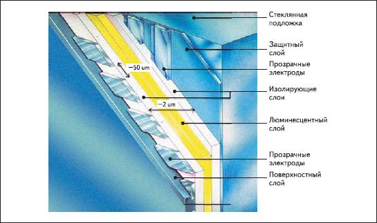 Строение прозрачного EL-дисплея