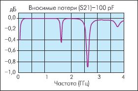 Зависимость вносимых потерь (S21) конденсатора ATC100A101 (100 пФ) от частоты