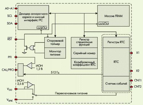 Рис. 5. Семейство Processor Companion — однокристальное сочетание множества системных функций