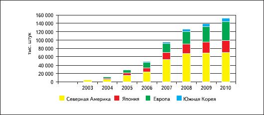 График спроса на TPMS