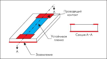 Конструкция типового чип-резистора