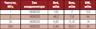 Значения потерь в диэлектрике (Rsd) и потерь в проводнике (Rsm) на различных частотах для конденсатора ATC180R220 емкостью 22 пФ