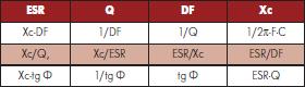 Взаимосвязь между эквивалентным последовательным сопротивлением (ESR), добротностью (Q), коэффициентом рассеивания (DF) и емкостным сопротивлением (Xc)