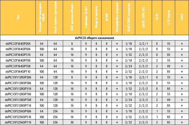 Таблица 2. Основные характеристики контроллеров семейства dsPIC33 (общего назначения)