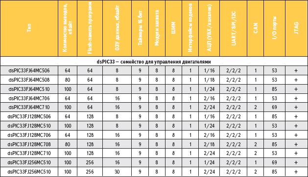 Таблица 3. Основные характеристики контроллеров семейства dsPIC33 (для управления двигателями)