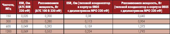 Зависимость рассеиваемой мощности от ESR для различных конденсаторов на частотах, связанных октавным соотношением