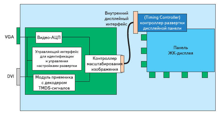 Рис. 1. Типовая архитектура современного LCD-монитора с интерфейсами VGA и DVI