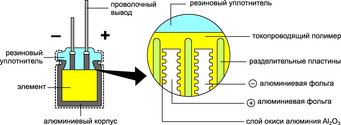 Конденсатор с твердым электролитом