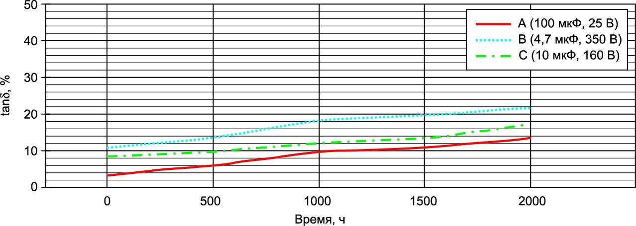 График увеличения потерь в электролитических алюминиевых конденсаторах