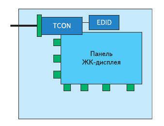Рис. 2. Архитектура монитора с интерфейсом DisplayPort