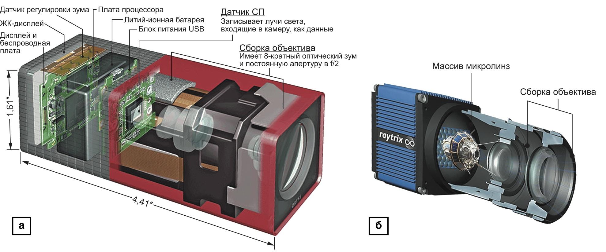 Регистраторы СП на основе микролинз: камера Lytro (версия А6); камера Raytrix (R29/R47 Series)