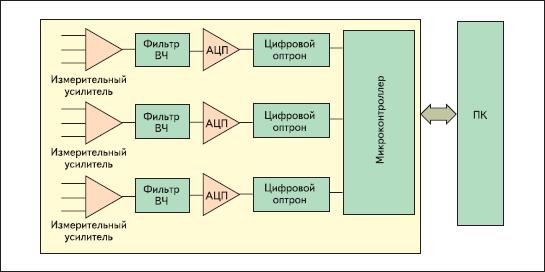 Блок-схема входного модуля ЭКГ-аппарата с использованием оптической развязки при изолировании электродов пациента от электронной схемы прибора