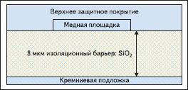 Структура емкостного изолятора