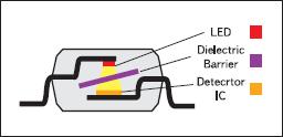 Поперечное сечение оптопары
