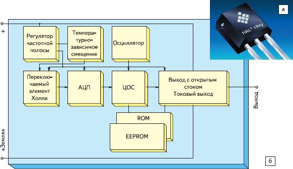 Рис. 92. Программируемый датчик на основе эффекта Холла ИС HAL 18xy Micronas — пример обновления элементной базы датчиков положения классического типа: а — внешний вид; б — функциональная диаграмма