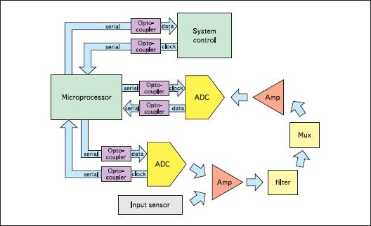 Цифровые оптопары в системах сбора данных