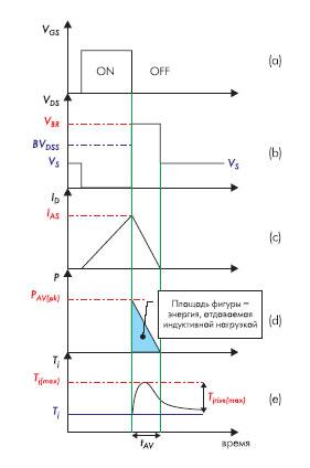 Диаграммы токов и напряжений в цепи MOSFET