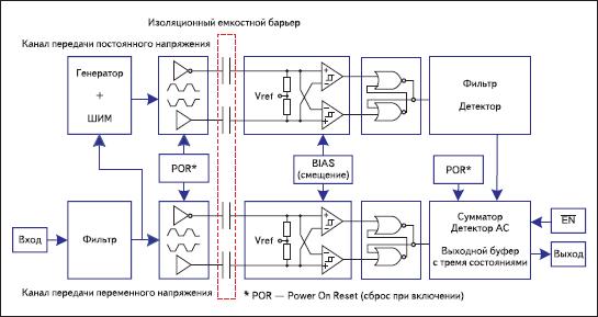 Структурная схема цифровых изоляторов ISO72x