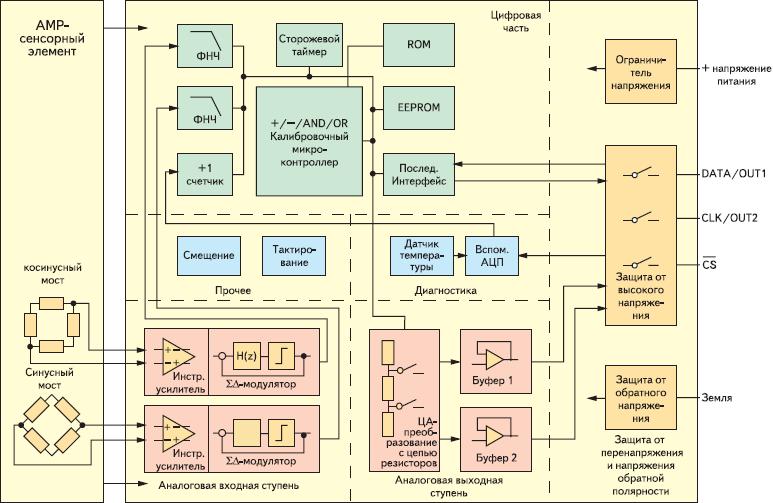 Рис. 93. Программируемый интегральный модуль KMA200 Philips — АМР датчик угла с микроконтроллером и EEPROM для расчета функции арктангенса, калибровки и компенсации: б— функциональная диаграмма