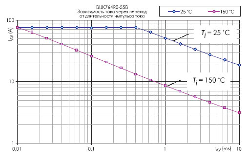 Область безопасной работы MOSFET-транзистора BUK764R0-55B при работе на индуктивную нагрузку. Температура канала ограничена значением 175 °C