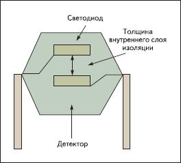 Толщина слоя изоляции — это расстояние между проводниками в изолирующем элементе