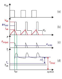 Диаграммы токов и напряжений в цепи MOSFET-транзистора при работе на индуктивную нагрузку — многократные переключения