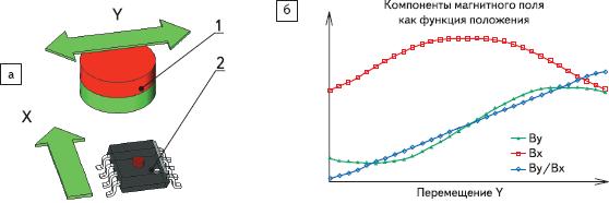 Рис. 95. Измерительная схема для детектирования линейного положения подвижного магнита двухосевым угловым энкодером Холла: а— измерительная конфигурация: 1— дипольный аксиально намагниченный магнит — цель; 2— двухосевой датчик Холла; б— функциональные характеристики датчика Холла.