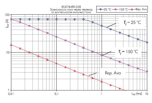 Область безопасной работы MOSFET-транзистора BUK764R0-55B при работе на индуктивную нагрузку
