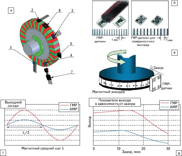 Рис. 97. Датчики для магнитных энкодеров на основе многополюсного кольцевого магнита