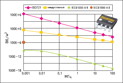Устойчивость к воздействию внешних электромагнитных полей емкостных и индуктивных изоляторов