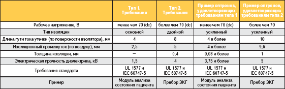 Изоляция по стандарту IEC 60601-1