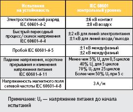 Требования стандарта IEC 60601-1-2 по устойчивости