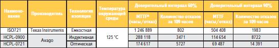 Параметры надежности различных типов цифровых изоляторов