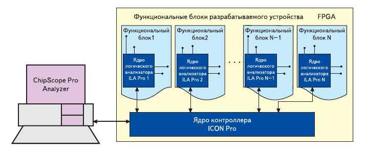Рис. 1. Взаимодействие основных компонентов комплекса средств ChipScope Pro в процессе отладки проектируемого устройства