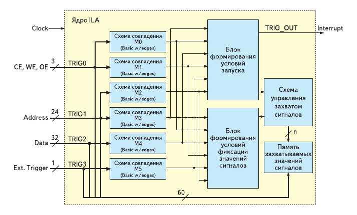 Рис. 3. Типовой вариант структуры логического анализатора, генерируемого на основе параметризованного модуля Integrated Logic Analyzer