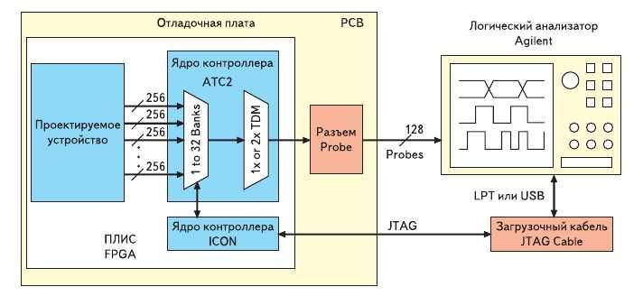 Рис. 4. Взаимодействие основных компонентов комплекса средств ChipScope Pro и аппаратных логических анализаторов, выпускаемых компанией Agilent Technologies, в процессе отладки проектируемого устройства