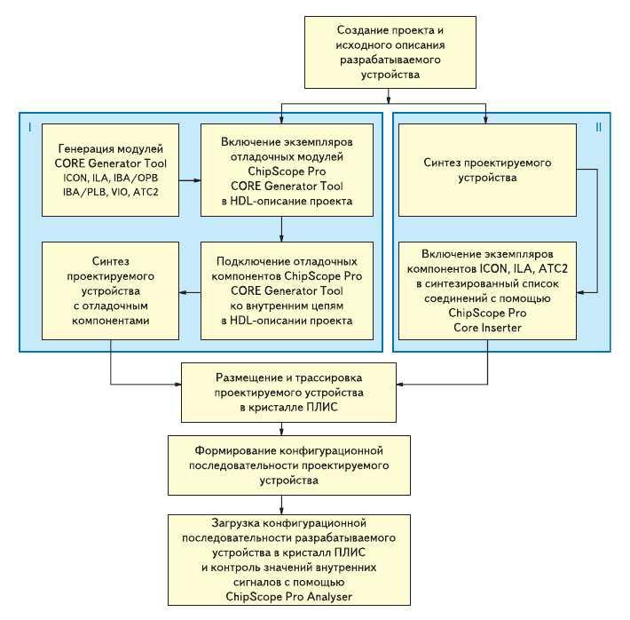Рис. 7. Последовательность выполнения основных этапов проектирования и отладки цифровых устройств на базе ПЛИС семейств FPGA фирмы Xilinx при использовании комплекса средств ChipScope Pro