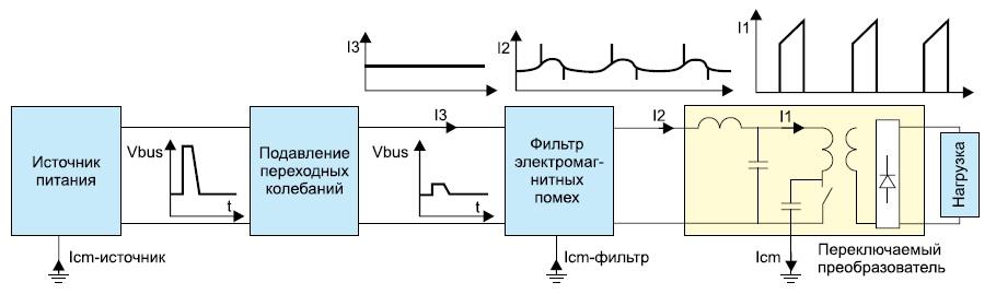 Эффективность фильтров электромагнитных помех и функции подавителей переходных колебаний