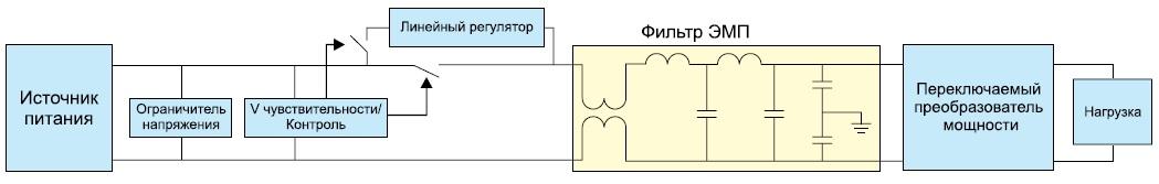 Блок-схема дискретного решения