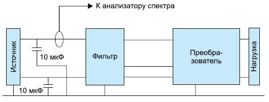 Модель DV200-2812D с фильтром ЭМП DVMN28 согласно стандарту MIL-STD-461C