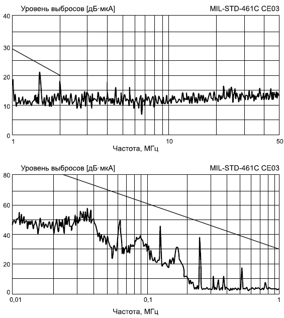 Характеристики готового модуля DVMN28 дляфильтрации ЭМП/подавления помех