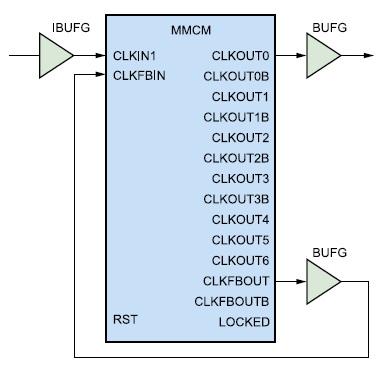 Схема включения элемента, создаваемого с помощью примитива MMCM_BASE